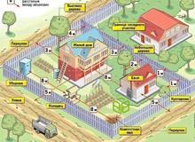Фотография Строим дом на дачном участке по закону